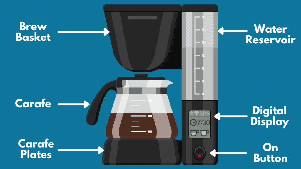 Guide to automatic pour over coffee makers